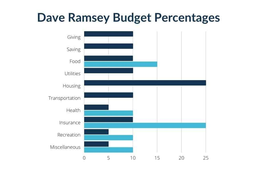 dave ramsey budget percentages chart