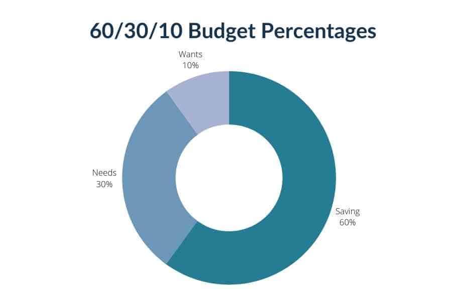 60 30 10 rule budget chart