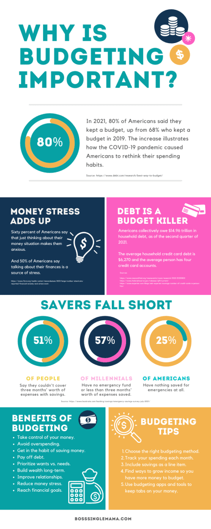 why is budgeting important
